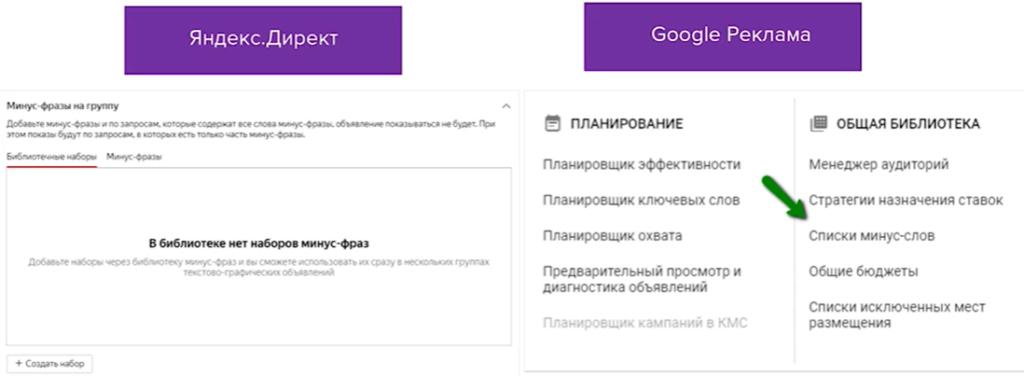 Минус слова в Яндекс Директ и Google Adwords