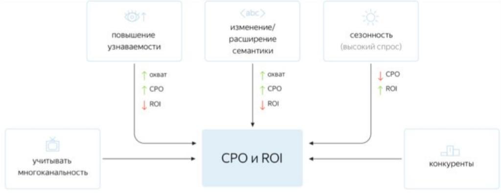 Виды конверсий (KPI) в интернет-маркетинге и способы их расчета