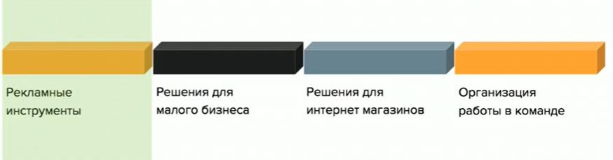 Сервисы Яндекса для контекстной рекламы