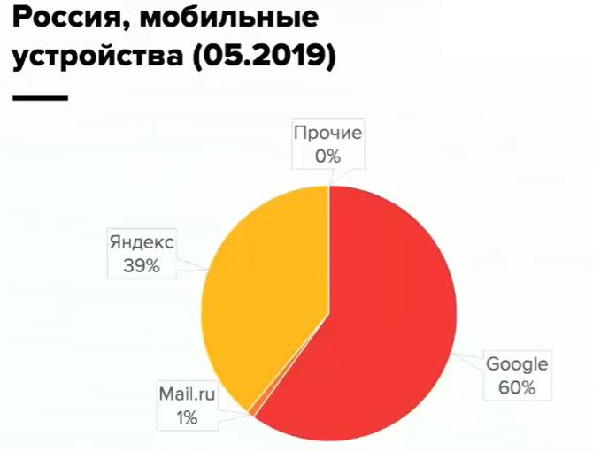 Что выбрать: Google Adsense или Яндекс Директ?