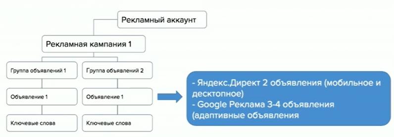 Настройка аккаунтов в Яндекс Директ и Google Adsence