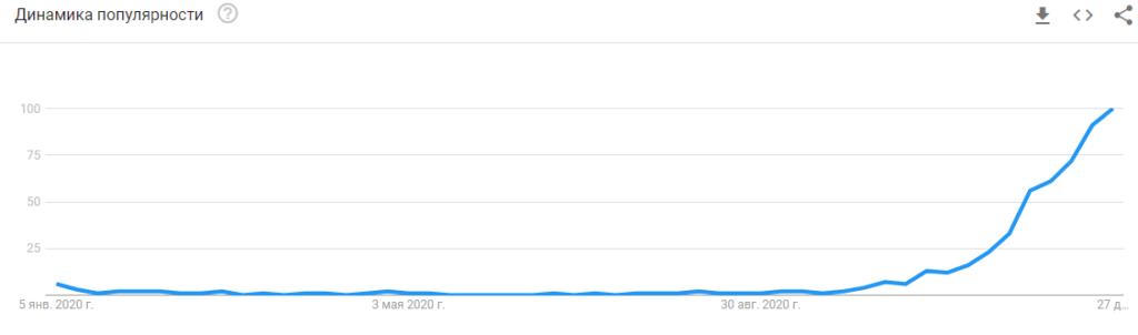 Google Trends: что это и как с ним работать