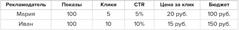 Как правильно написать объявление для контекстной рекламы Яндекс Директ
