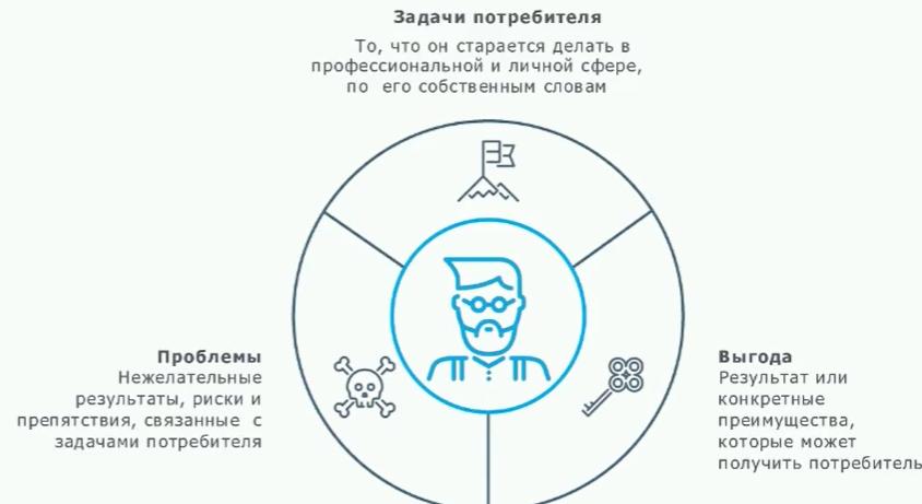 Что такое УТП в маркетинге и как его создать. Примеры