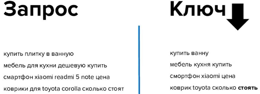 Как группировать объявления Яндекс Директ
