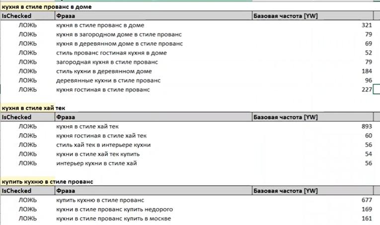 Как сделать группировку семантики через keycollector