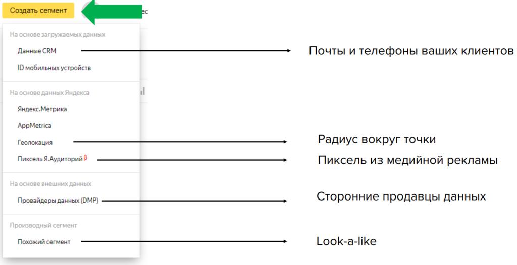 Что такое Яндекс аудитории и как использовать сегменты аудитории