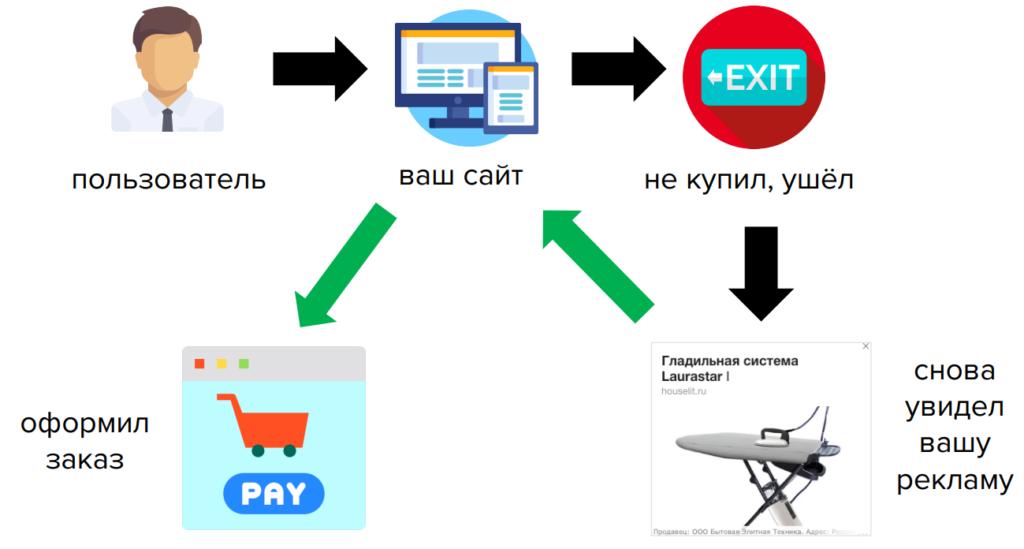 Что такое ретаргетинг в Яндекс и как настроить ретаргетинг