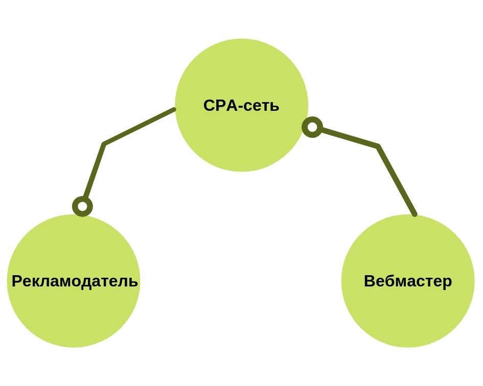 Что такое CPA-сети и как с ними работать